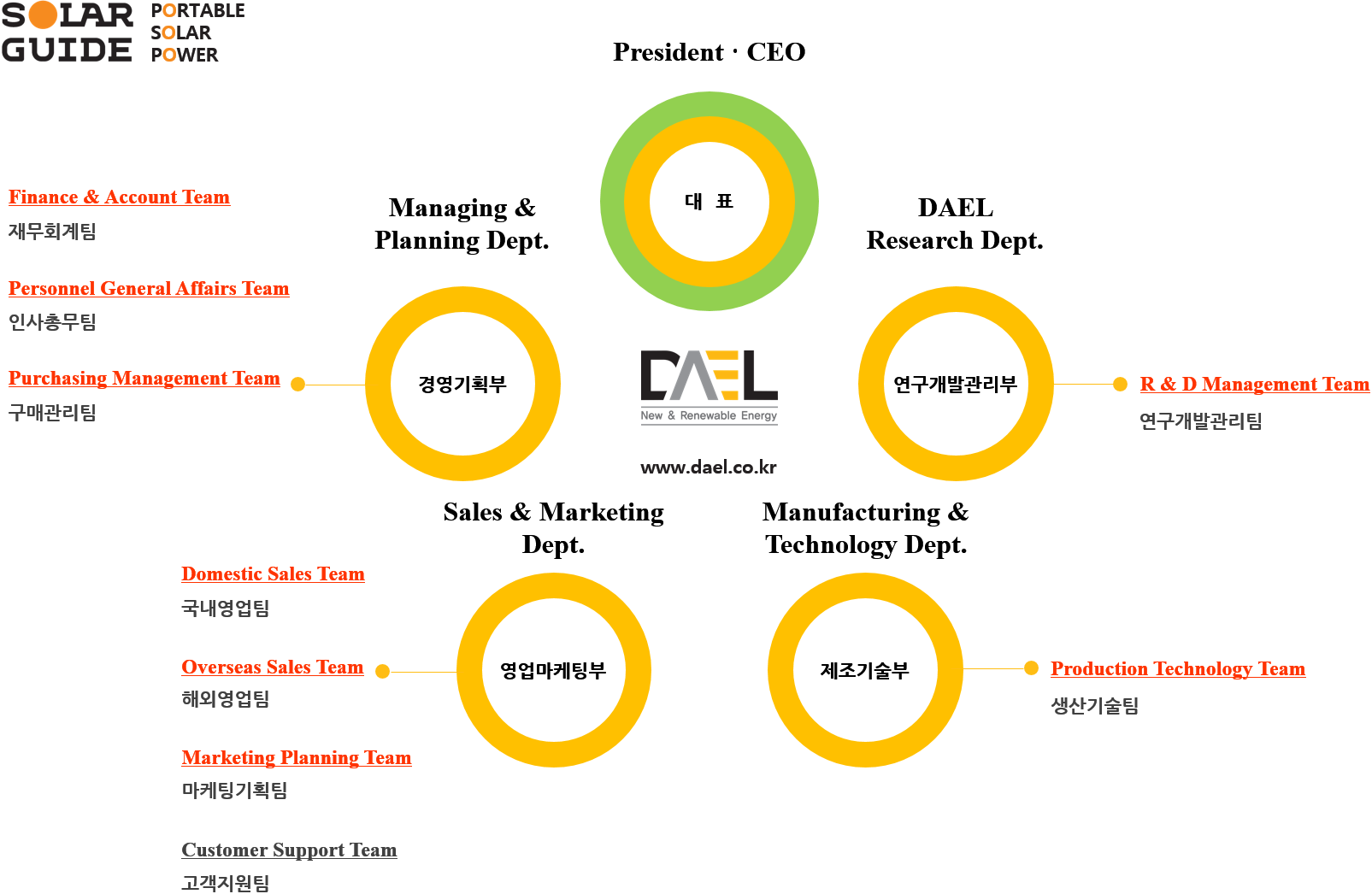 DAEL_조직도.png